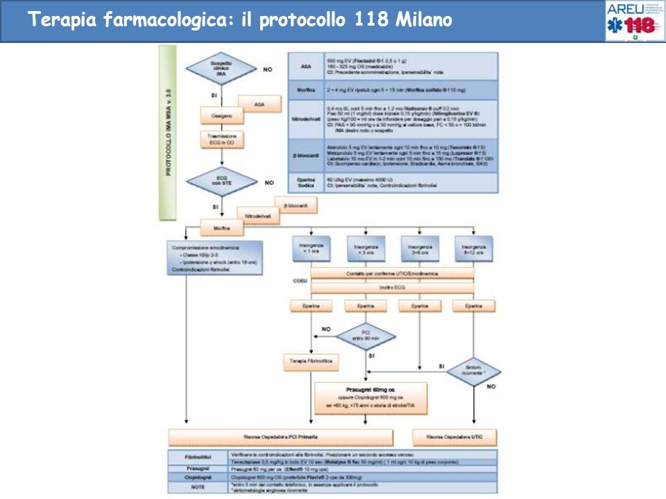Terapia farmacologica: il protocollo 118 Milano