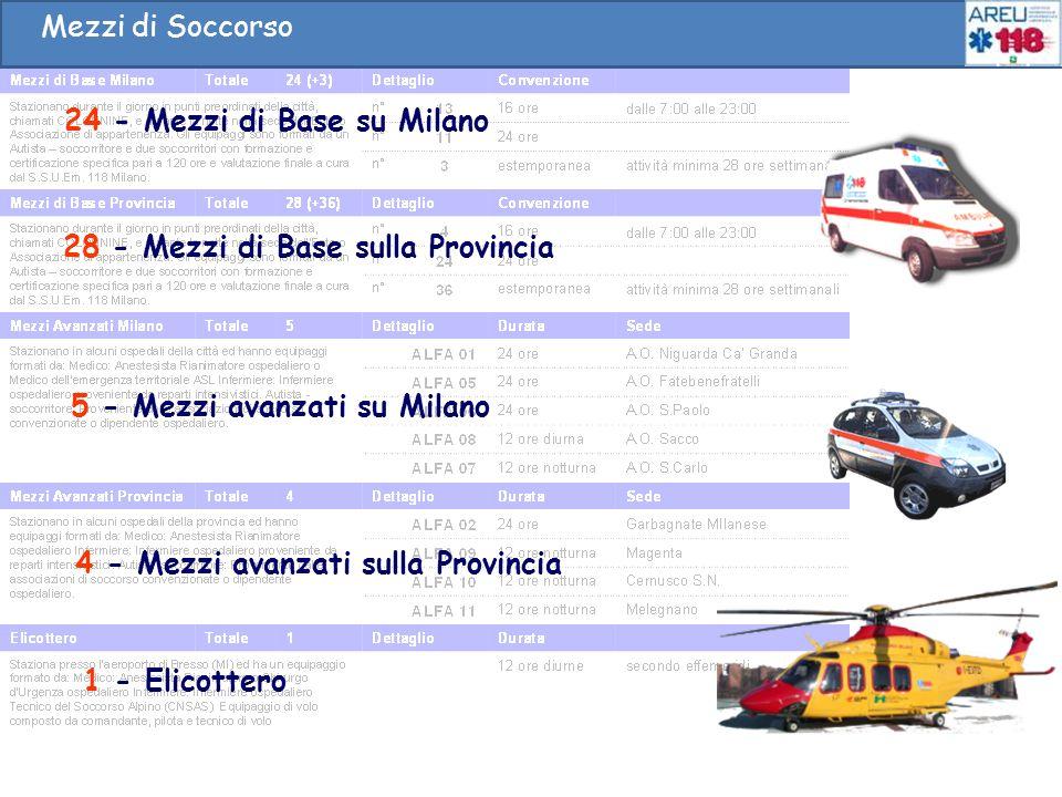 Mezzi di Soccorso Mezzi di Soccorso. 24 - Mezzi di Base su Milano. 28 - Mezzi di Base sulla Provincia.