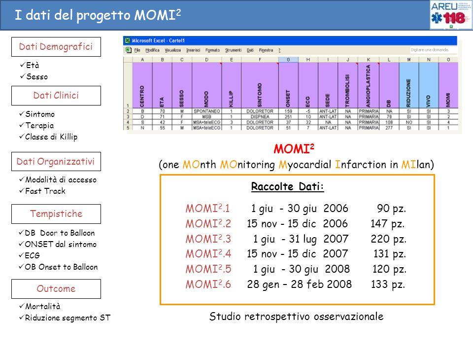 I dati del progetto MOMI2 I dati del progetto MOMI2