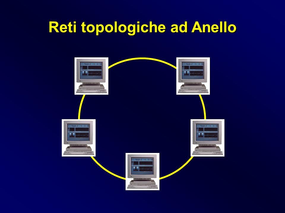 Reti topologiche ad Anello