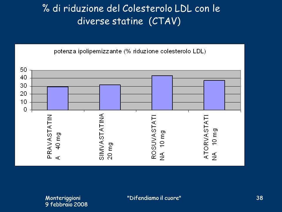 % di riduzione del Colesterolo LDL con le diverse statine (CTAV)