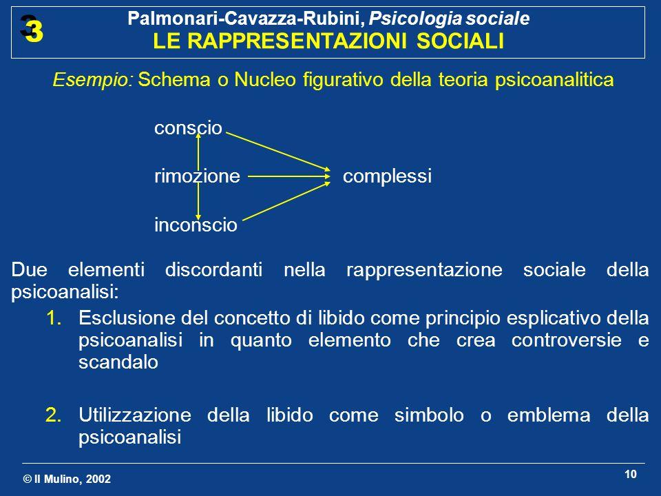 Esempio: Schema o Nucleo figurativo della teoria psicoanalitica