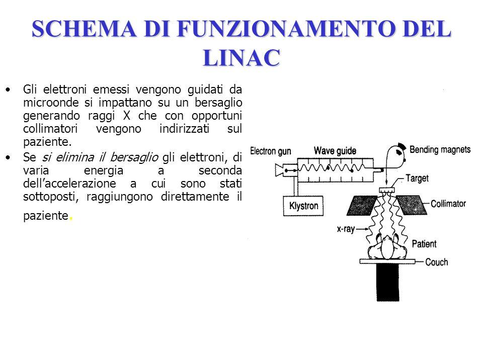 SCHEMA DI FUNZIONAMENTO DEL LINAC