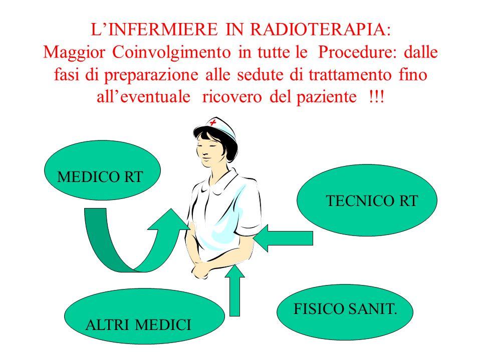 L'INFERMIERE IN RADIOTERAPIA: Maggior Coinvolgimento in tutte le Procedure: dalle fasi di preparazione alle sedute di trattamento fino all'eventuale ricovero del paziente !!!