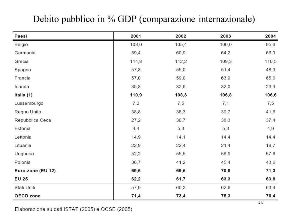 Debito pubblico in % GDP (comparazione internazionale)