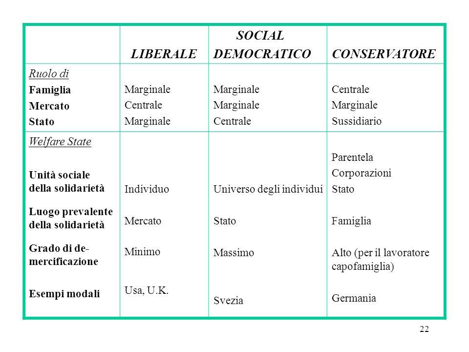 LIBERALE SOCIAL DEMOCRATICO CONSERVATORE Ruolo di Welfare State