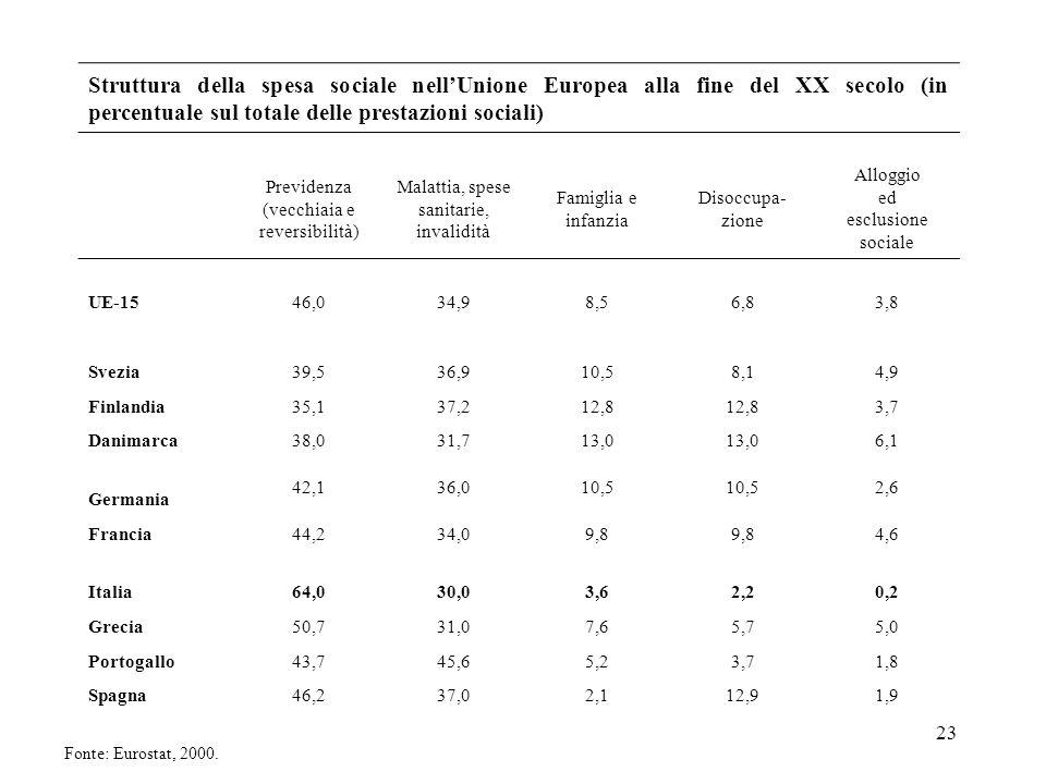 Struttura della spesa sociale nell'Unione Europea alla fine del XX secolo (in percentuale sul totale delle prestazioni sociali)