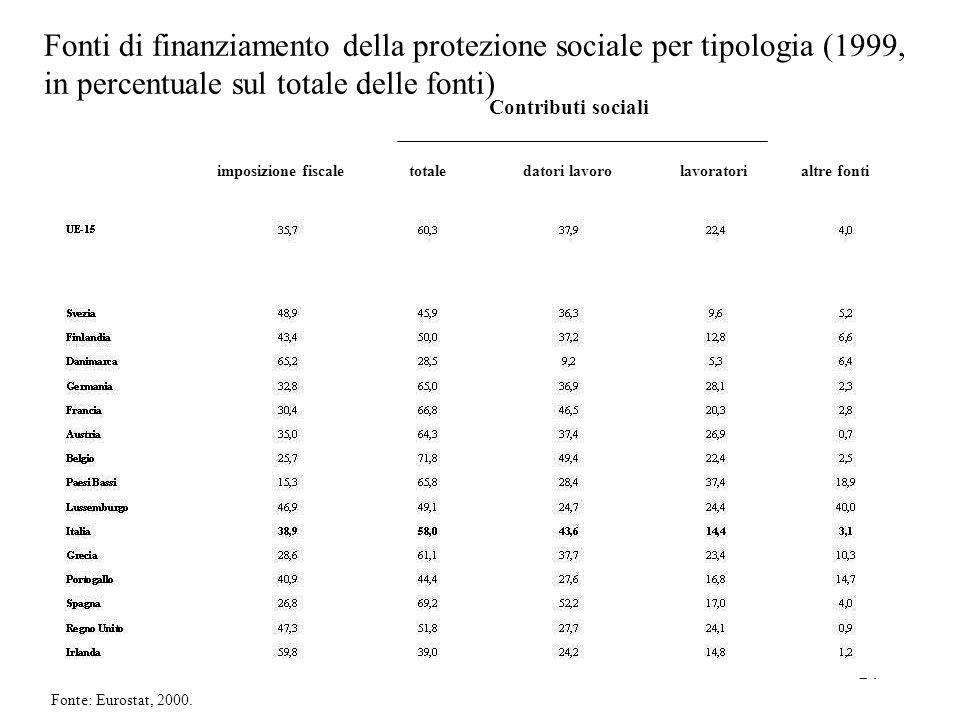 Fonti di finanziamento della protezione sociale per tipologia (1999, in percentuale sul totale delle fonti)