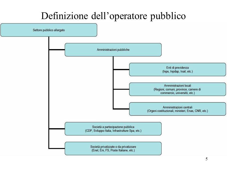 Definizione dell'operatore pubblico