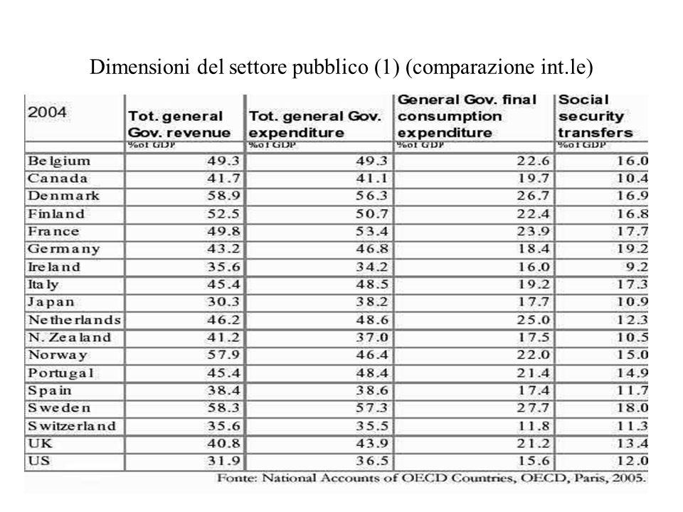 Dimensioni del settore pubblico (1) (comparazione int.le)