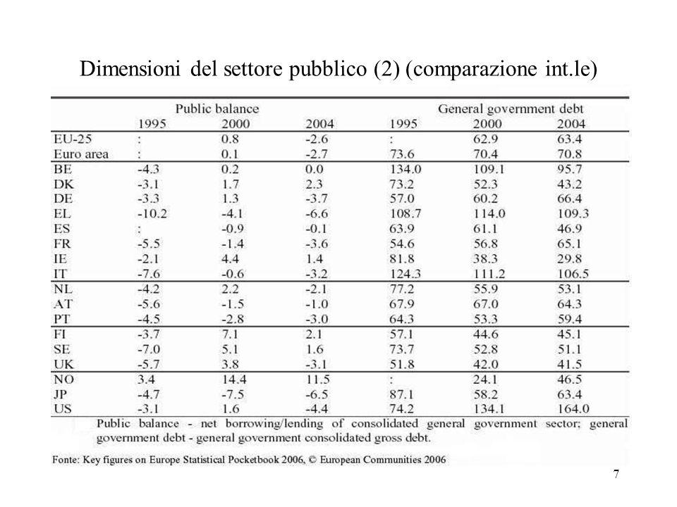 Dimensioni del settore pubblico (2) (comparazione int.le)