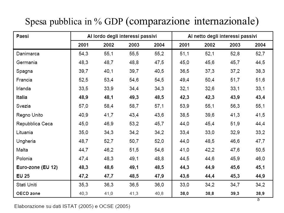 Spesa pubblica in % GDP (comparazione internazionale)