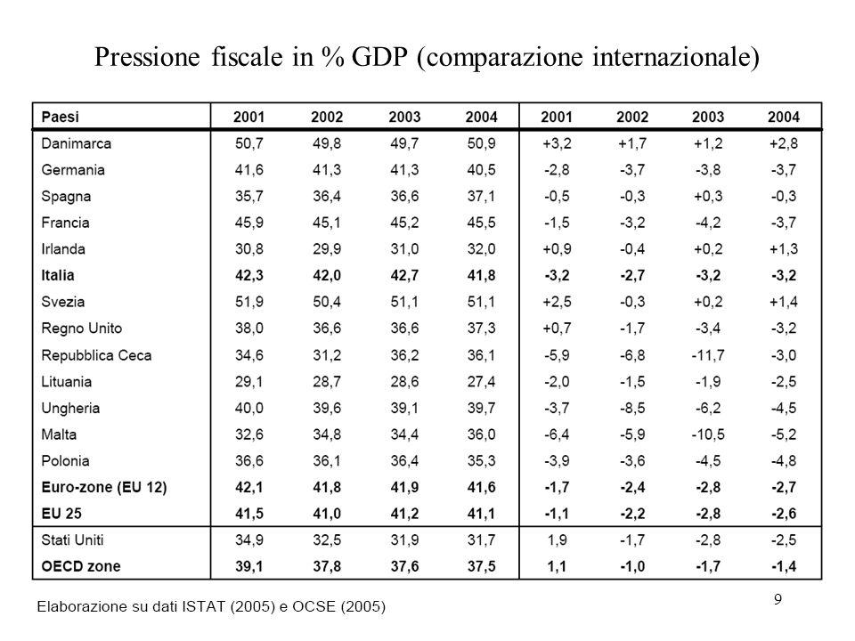 Pressione fiscale in % GDP (comparazione internazionale)