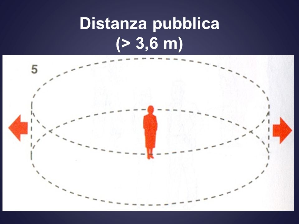 Distanza pubblica (> 3,6 m)