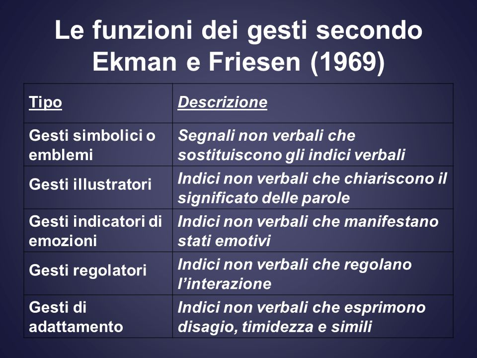 Le funzioni dei gesti secondo Ekman e Friesen (1969)