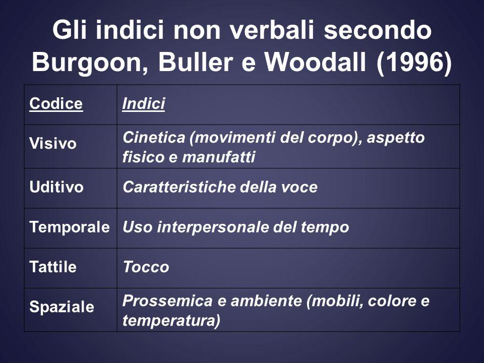 Gli indici non verbali secondo Burgoon, Buller e Woodall (1996)