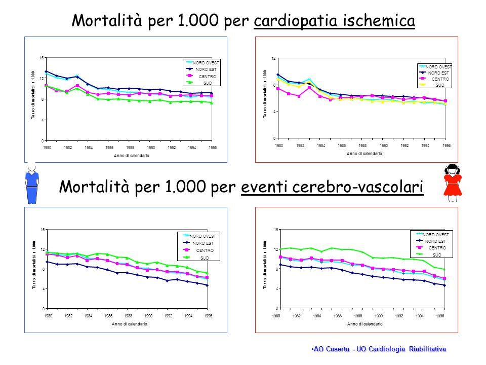 Mortalità per 1.000 per cardiopatia ischemica