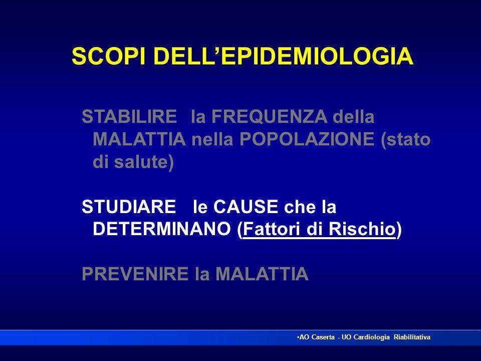 SCOPI DELL'EPIDEMIOLOGIA