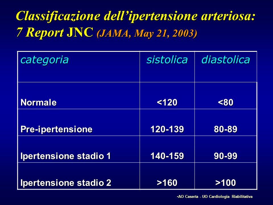 Classificazione dell'ipertensione arteriosa: