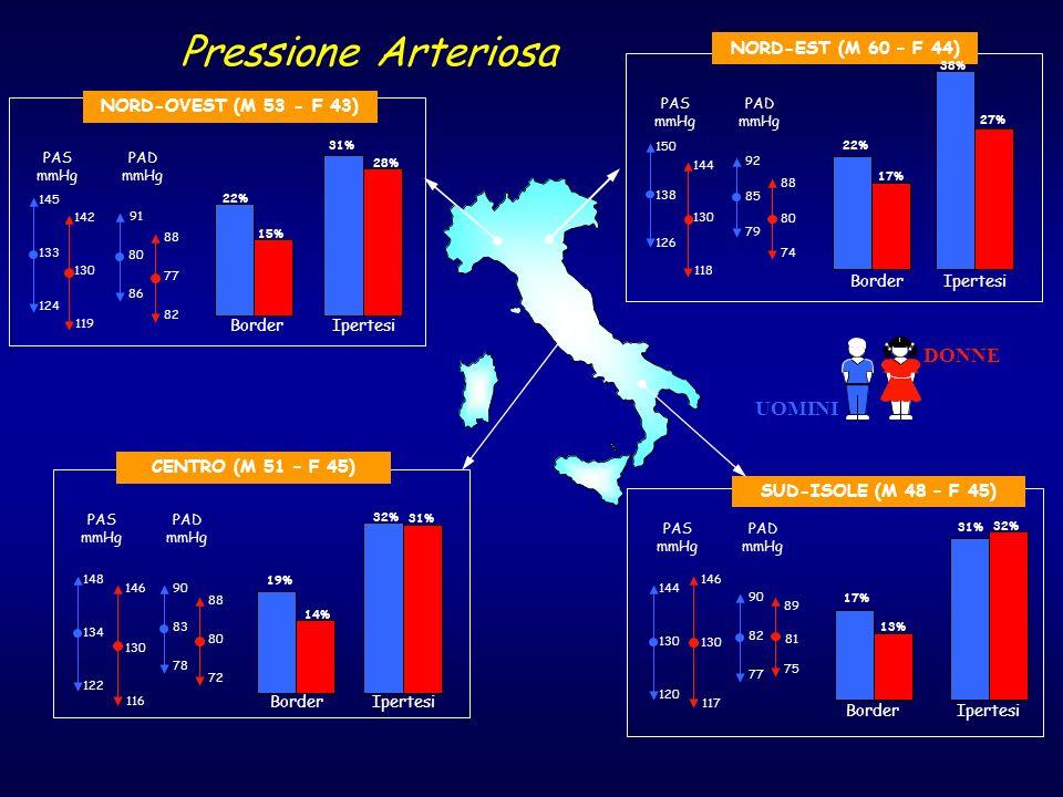 Pressione Arteriosa DONNE UOMINI NORD-EST (M 60 – F 44)