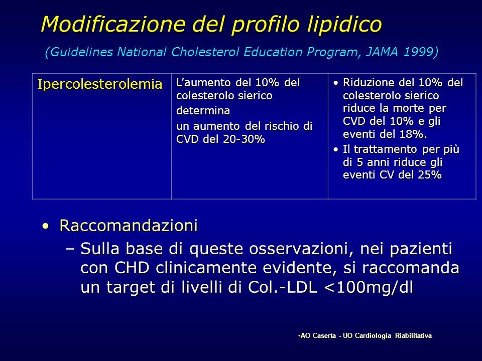 Modificazione del profilo lipidico