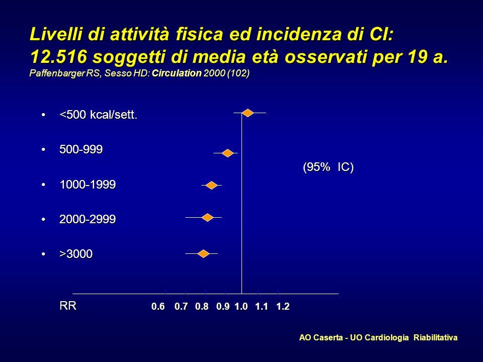 AO Caserta - UO Cardiologia Riabilitativa