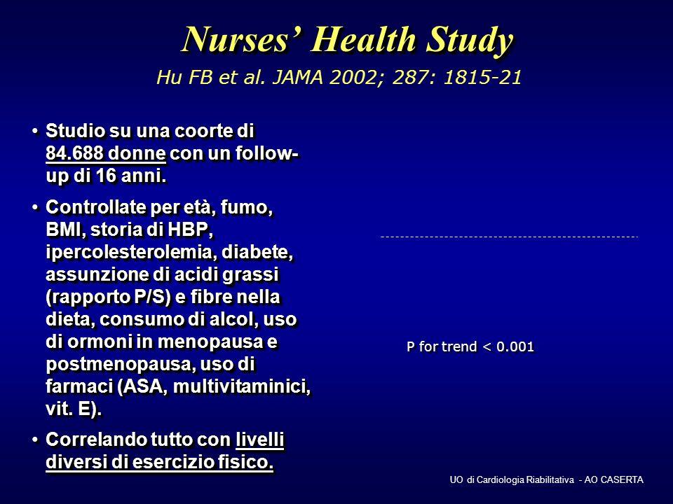 Nurses' Health Study Hu FB et al. JAMA 2002; 287: 1815-21