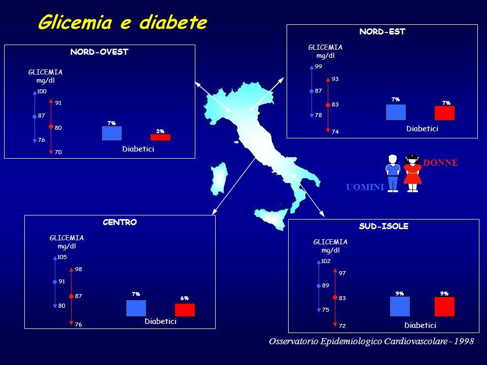 Glicemia e diabete DONNE UOMINI