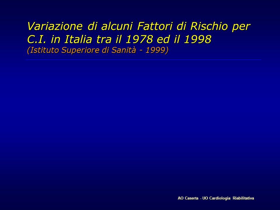 Variazione di alcuni Fattori di Rischio per C. I