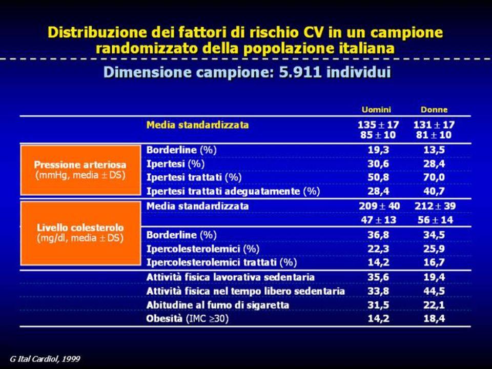 Quale è la distribuzione dei diversi fattori di rischio CV nella popolazione italiana In un'indagine osservazionale pubblicata sul Giornale Italiano di Cardiologia del 1999, condotta su circa 6.000 soggetti, emergono dati estremamente interessanti: