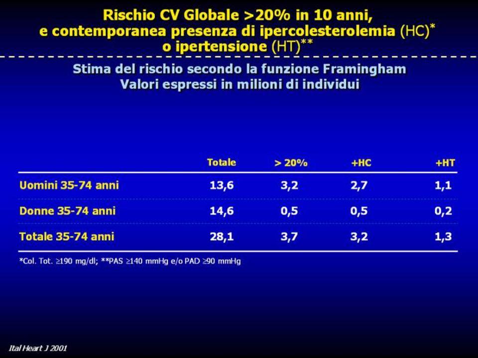 La distribuzione di un rischio coronarico maggiore del 20% nei dieci anni successivi nella popolazione italiana secondo la funzione di Framingham è stata recentemente stimata nella consistente coorte dell'Osservatorio Epidemiologico Cardiologico (OEC) nazionale. I dati ottenuti mostrano come, tra i 35 e i 74 anni, circa 3,7 milioni di individui il Italia, secondo le carte del rischio prima ricordate, presentino un rischio coronarico superiore al 20%; circa 3,2 milioni di questi soggetti presentano al tempo stesso un valore della colesterolemia totale superiore a 190 mg/dL, e sono pertanto da considerarsi candidati ad un trattamento farmacologico ipocolesterolemizzante. Sono invece circa 1,3 milioni i soggetti che presentano contemporaneamente un rischio coronarico superiore al 20% ed una pressione arteriosa sistolica superiore a 140 mmHg e/o una pressione diastolica superiore a 90 mmHg.