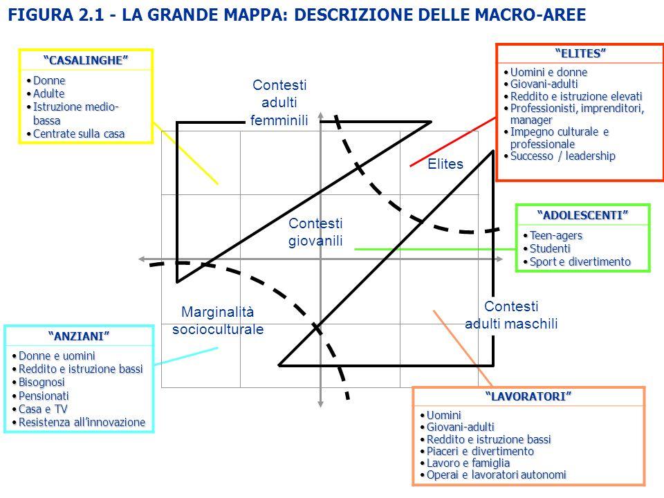 FIGURA 2.1 - LA GRANDE MAPPA: DESCRIZIONE DELLE MACRO-AREE