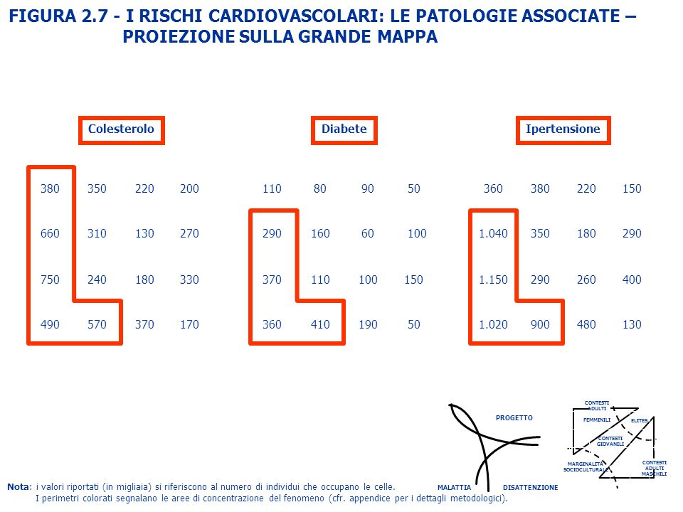 FIGURA 2.7 - I RISCHI CARDIOVASCOLARI: LE PATOLOGIE ASSOCIATE –
