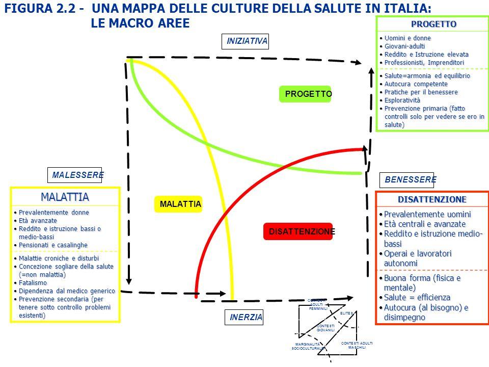 FIGURA 2.2 - UNA MAPPA DELLE CULTURE DELLA SALUTE IN ITALIA: