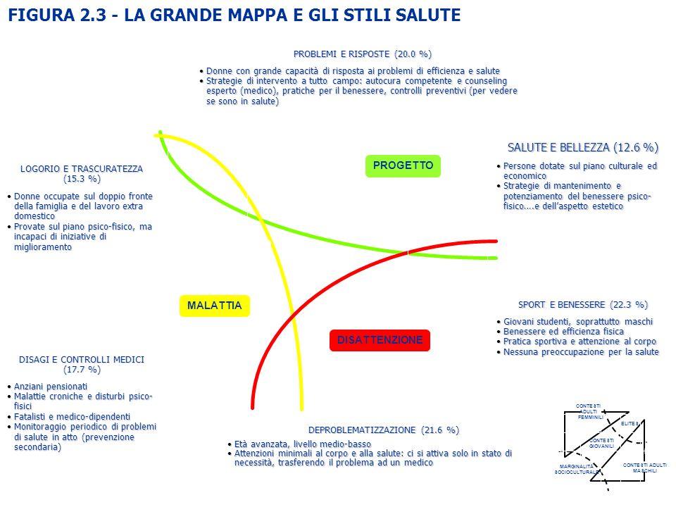 FIGURA 2.3 - LA GRANDE MAPPA E GLI STILI SALUTE