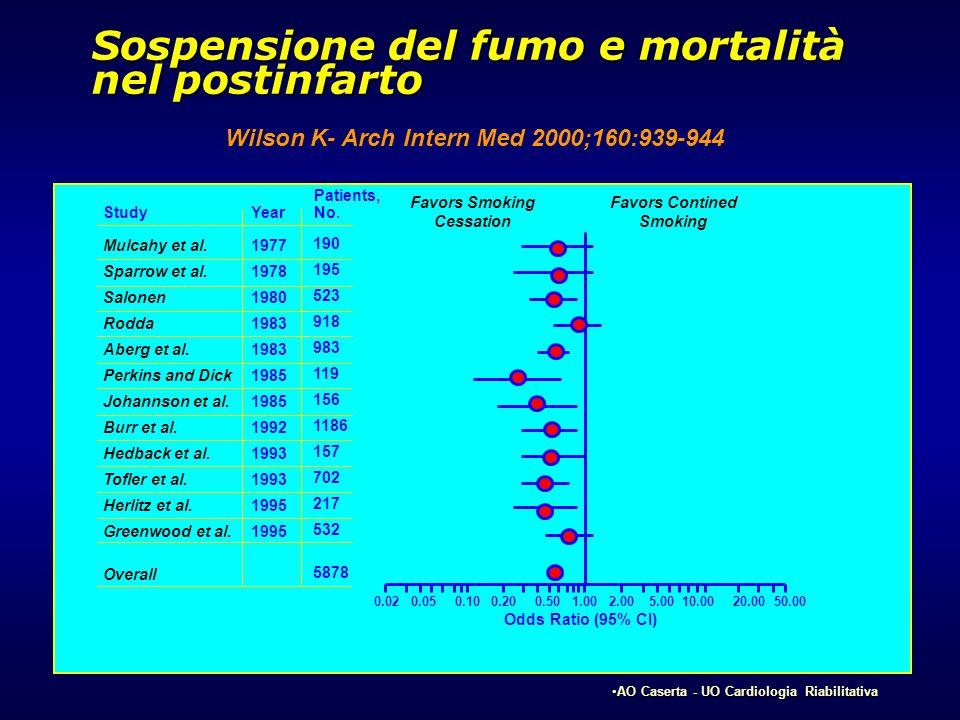 Sospensione del fumo e mortalità nel postinfarto
