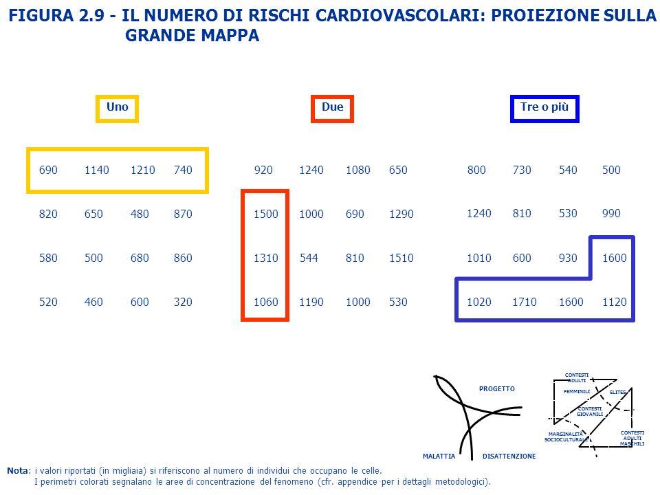 FIGURA 2.9 - IL NUMERO DI RISCHI CARDIOVASCOLARI: PROIEZIONE SULLA
