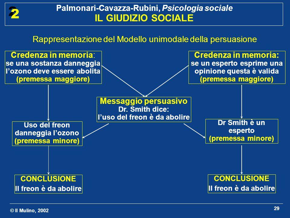 Rappresentazione del Modello unimodale della persuasione