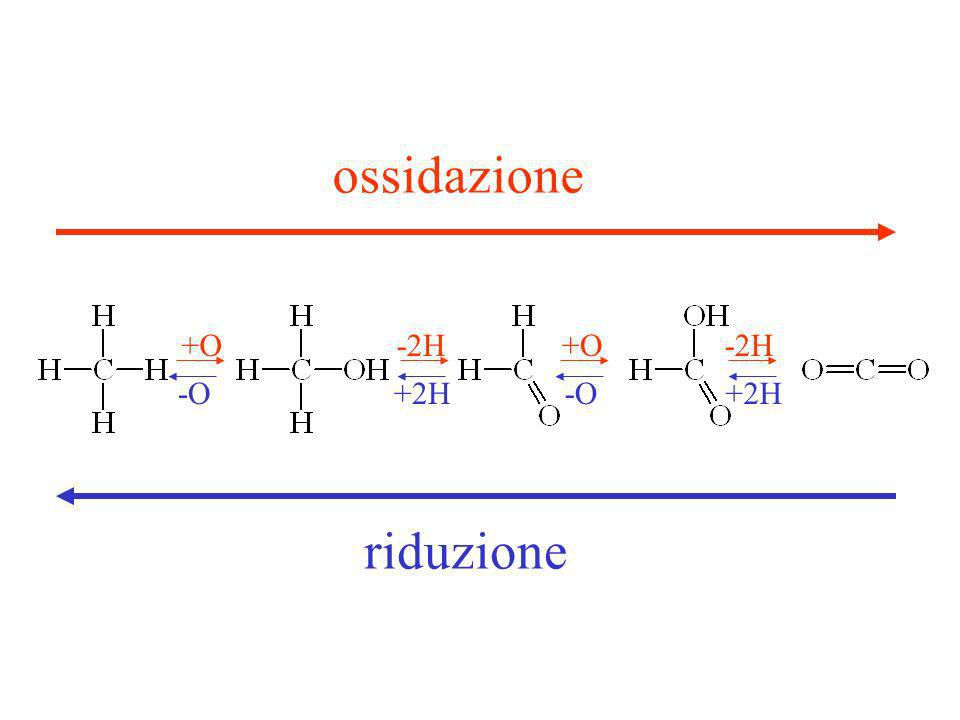 Ossido riduzioni ossidazione +O -2H +O -2H -O +2H -O +2H riduzione