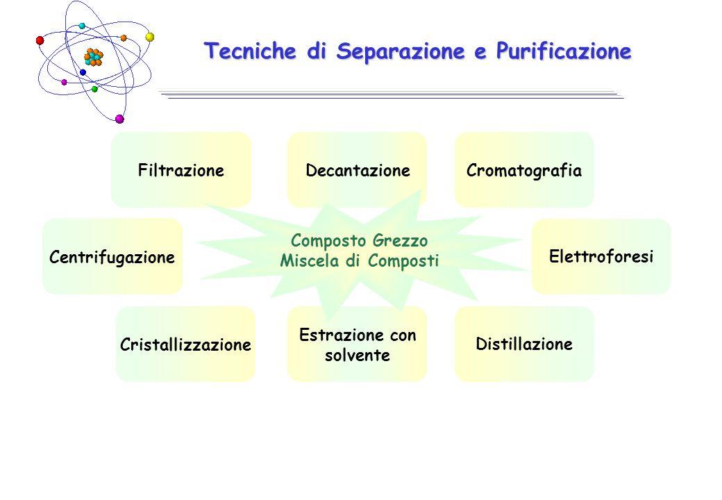 Tecniche di Separazione e Purificazione