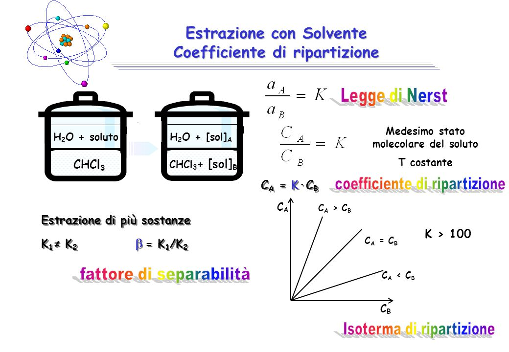 Estrazione con Solvente Coefficiente di ripartizione