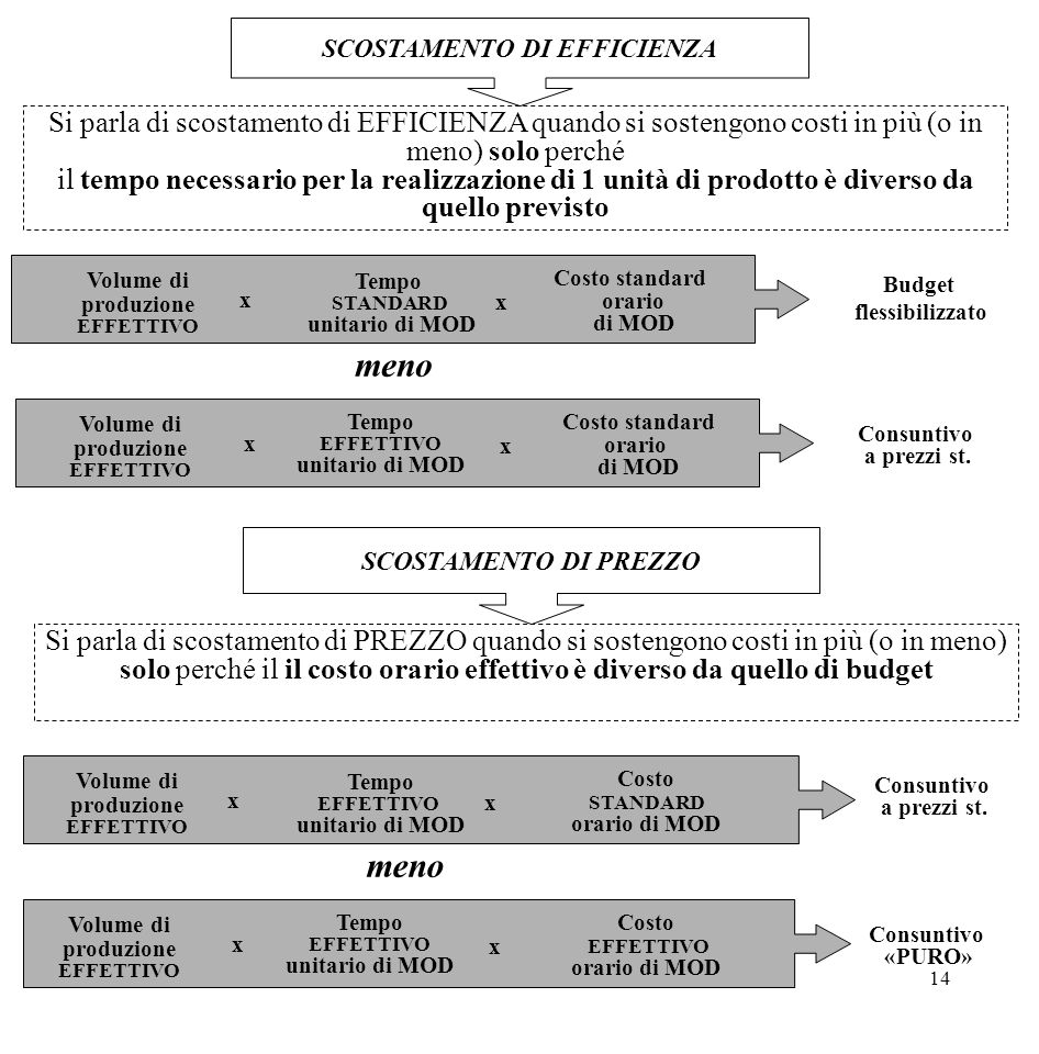 SCOSTAMENTO DI EFFICIENZA