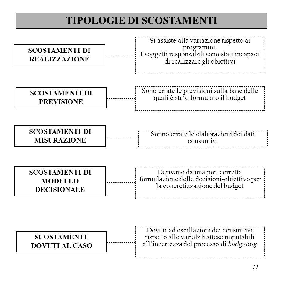 TIPOLOGIE DI SCOSTAMENTI