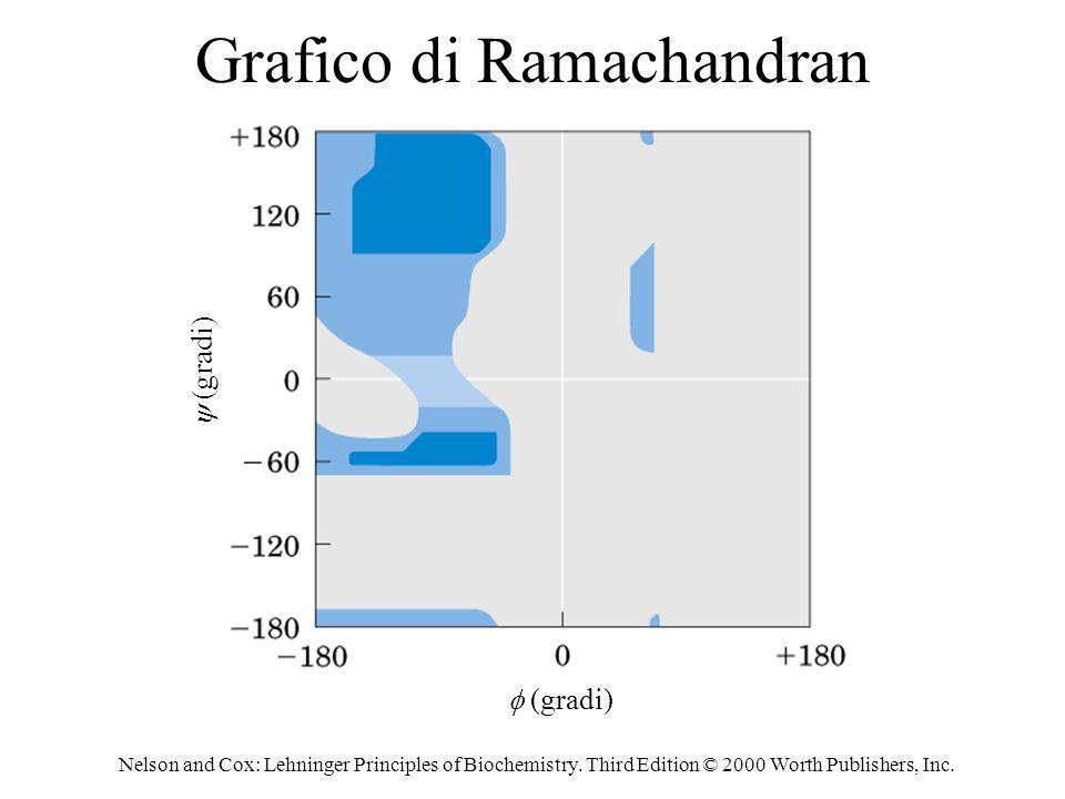Grafico di Ramachandran