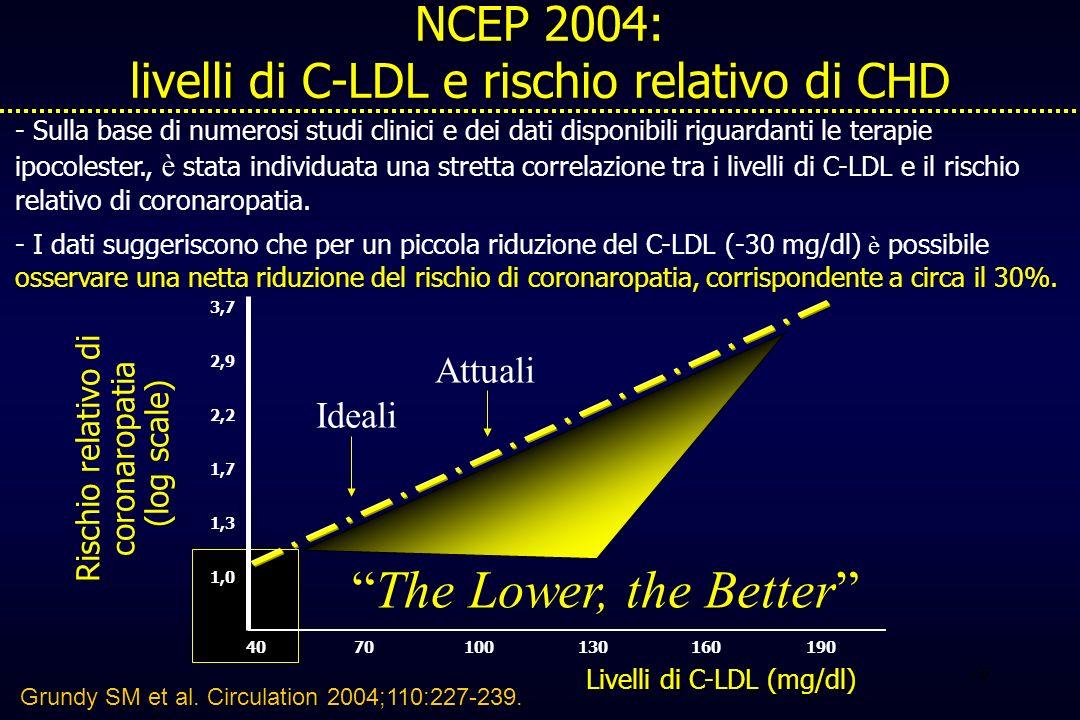 NCEP 2004: livelli di C-LDL e rischio relativo di CHD