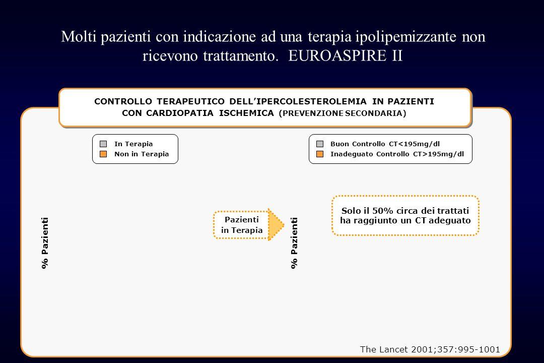 Molti pazienti con indicazione ad una terapia ipolipemizzante non ricevono trattamento. EUROASPIRE II