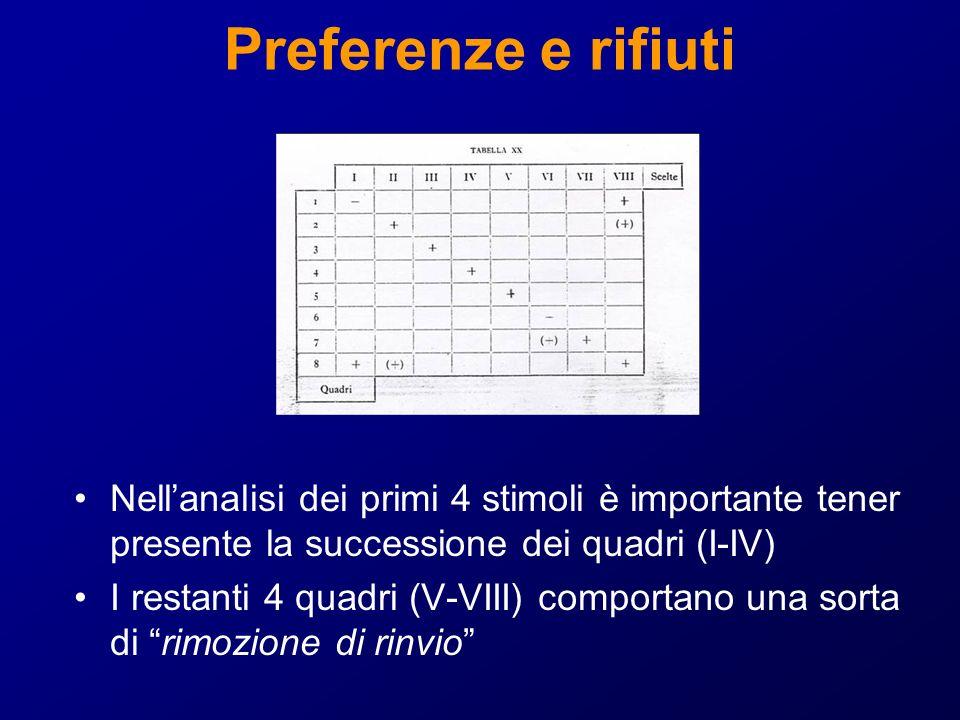 Preferenze e rifiuti Nell'analisi dei primi 4 stimoli è importante tener presente la successione dei quadri (I-IV)