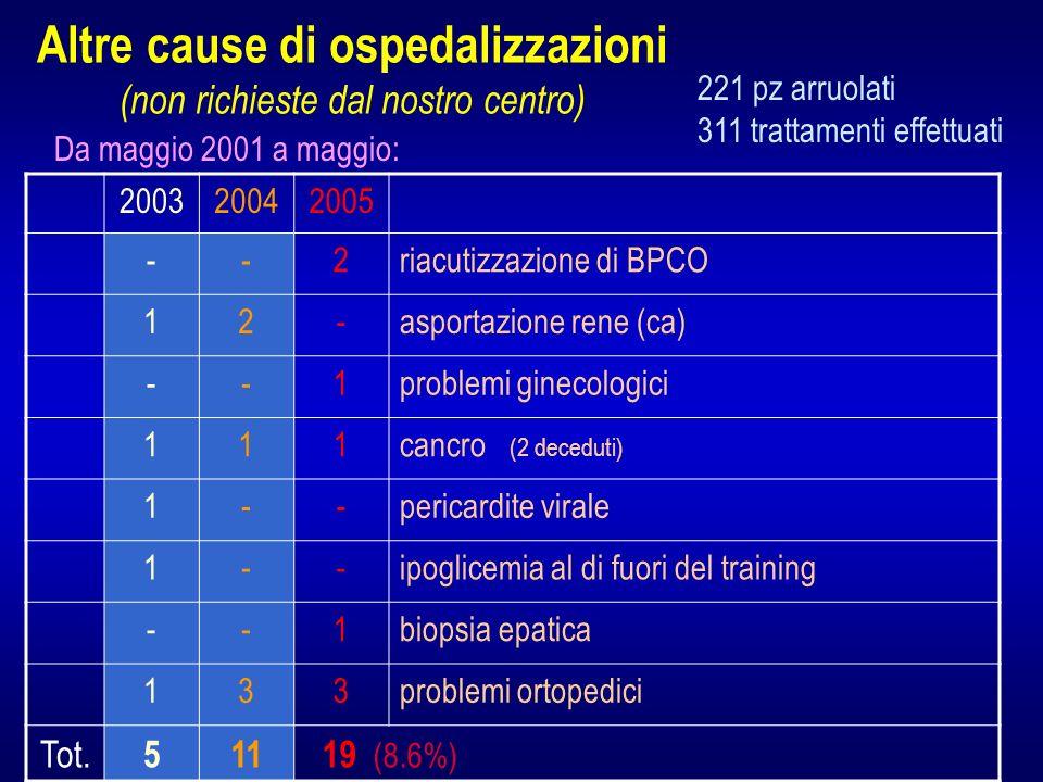 Altre cause di ospedalizzazioni (non richieste dal nostro centro)