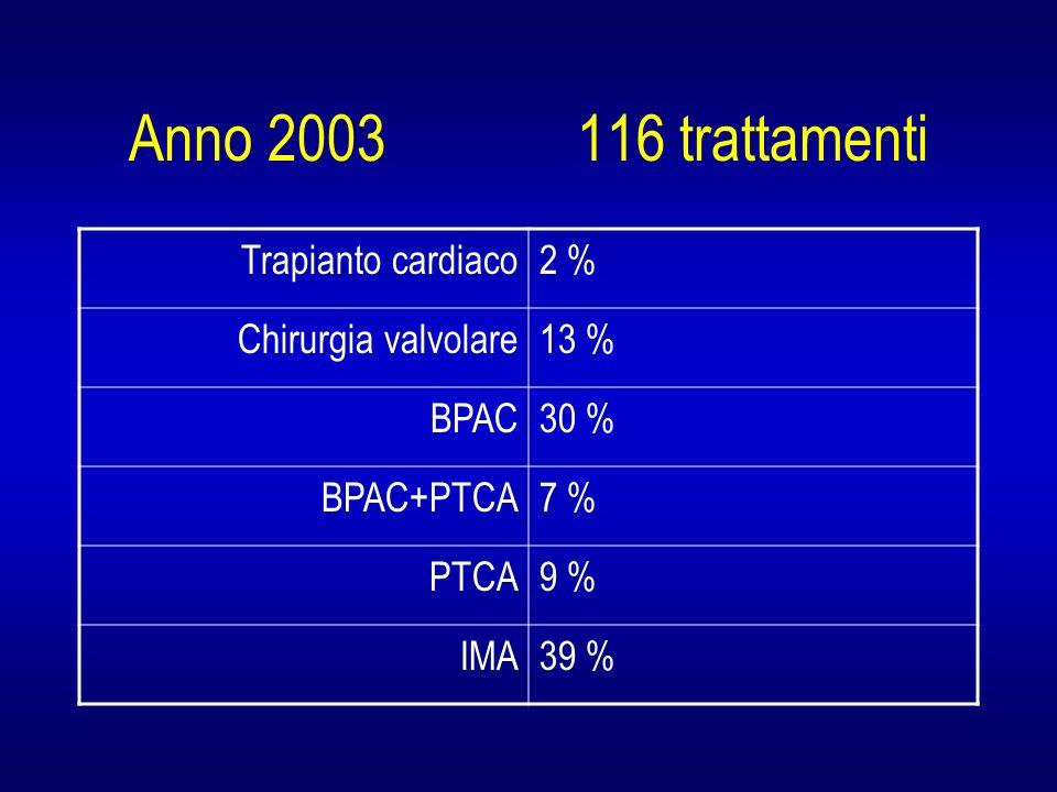 Anno 2003 116 trattamenti Trapianto cardiaco 2 % Chirurgia valvolare