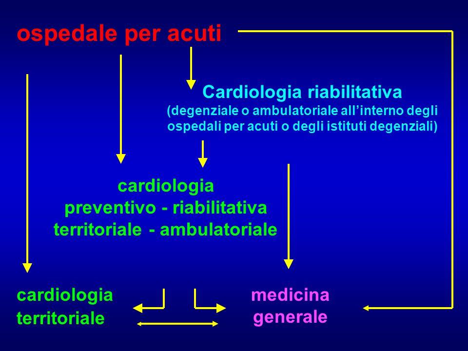 ospedale per acuti Cardiologia riabilitativa cardiologia